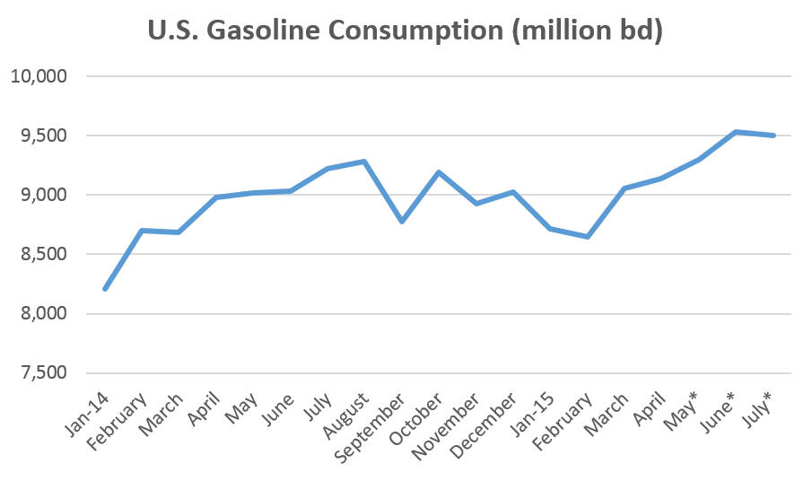 gasoline consumptionpng