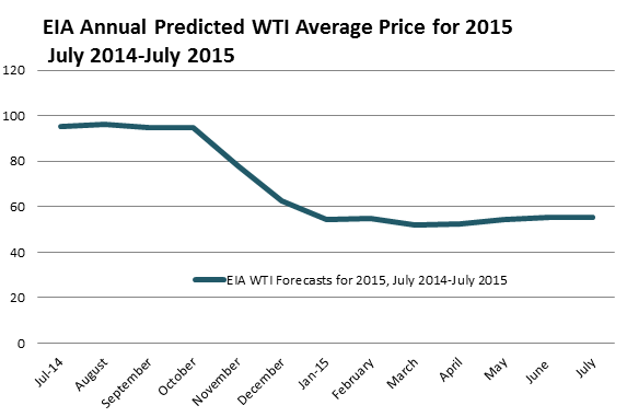wti prices