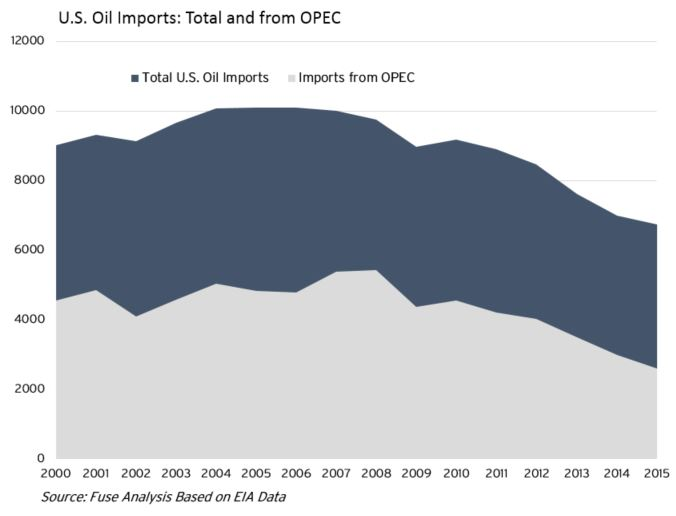 opec oil imports